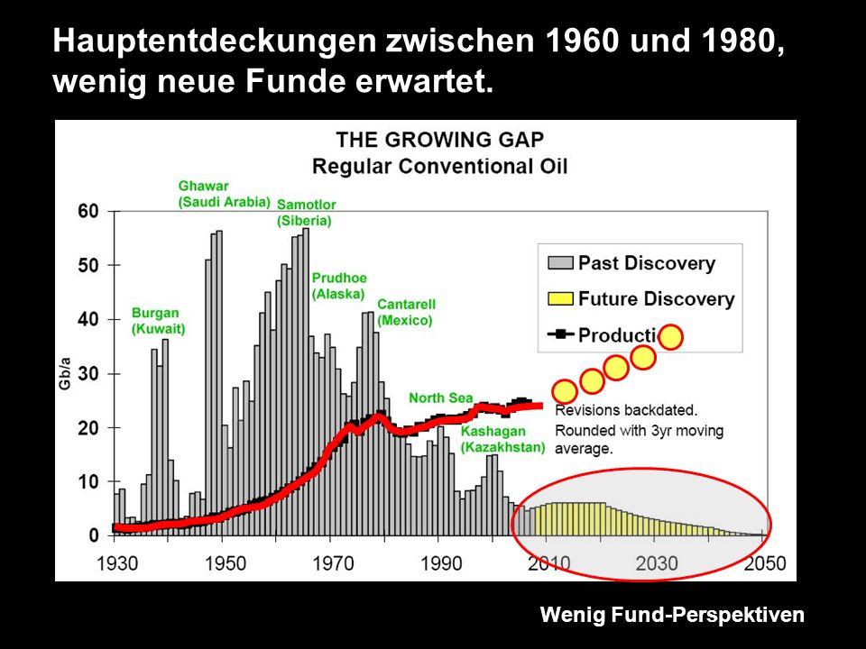 Wenig Fund-Perspektiven Hauptentdeckungen zwischen 1960 und 1980, wenig neue Funde erwartet.