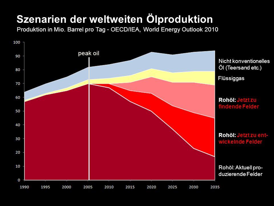 Szenarien der weltweiten Ölproduktion Produktion in Mio.