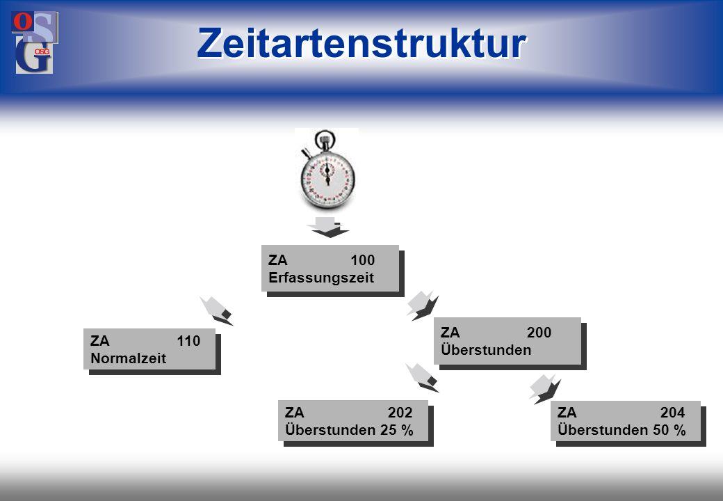 OSG 3 ZA 100 Erfassungszeit ZA 100 Erfassungszeit ZA 110 Normalzeit ZA 110 Normalzeit ZA 200 Überstunden ZA 200 Überstunden ZA 202 Überstunden 25 % ZA 202 Überstunden 25 % ZA 204 Überstunden 50 % ZA 204 Überstunden 50 % Zeitartenstruktur