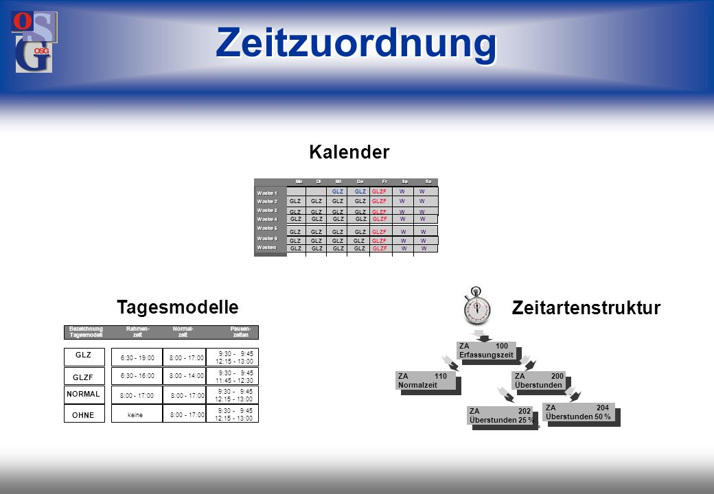 OSG 27 max.26 Server max. 208 Endgeräte z.B. Erfassungsgeräte, Türöffner oder Tableaus max.