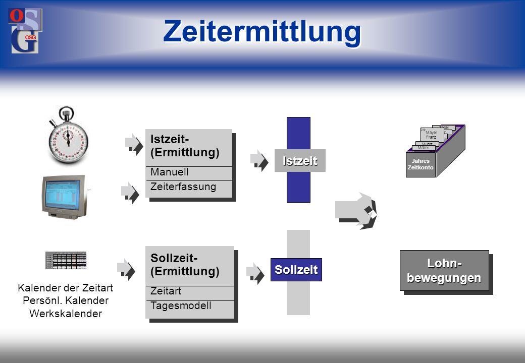 OSG 28 Mitarbeiterdaten Mitteilungen Beauskunftungsdaten Beschriftung für Beauskunftung Definitionen des Servers Uhrzeit & Datum Meldungen (mehrsprachig) Kalender und Tagesmodelle Schichterkennung Möglichkeiten, Server-Daten zu laden: HostHost HostHost Download (Server-Daten)