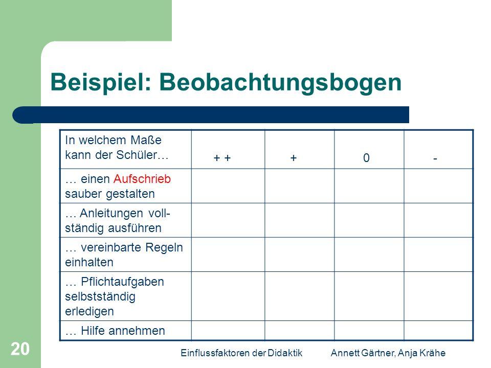 Einflussfaktoren der DidaktikAnnett Gärtner, Anja Krähe 20 Beispiel: Beobachtungsbogen In welchem Maße kann der Schüler… + + + 0 - … einen Aufschrieb