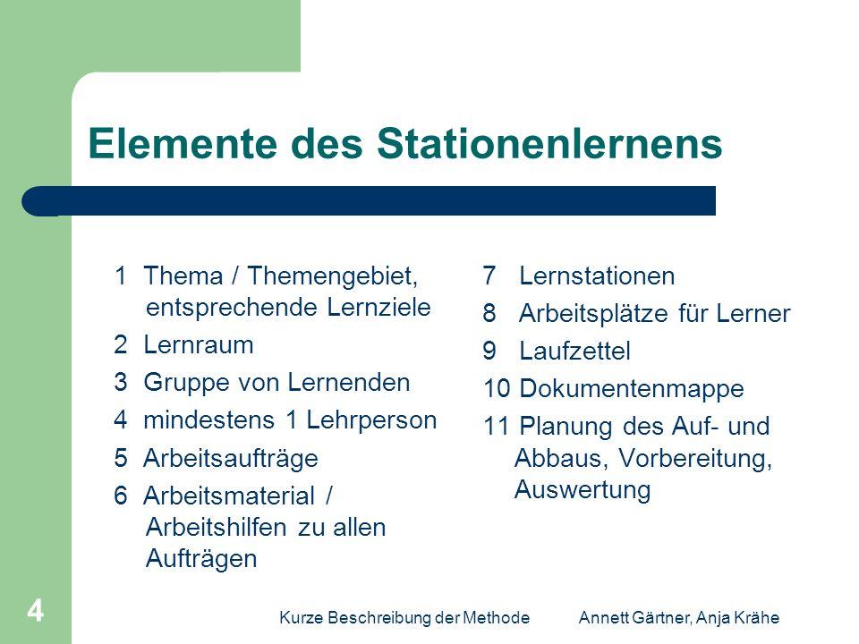 Kurze Beschreibung der MethodeAnnett Gärtner, Anja Krähe 4 Elemente des Stationenlernens 1 Thema / Themengebiet, entsprechende Lernziele 2 Lernraum 3