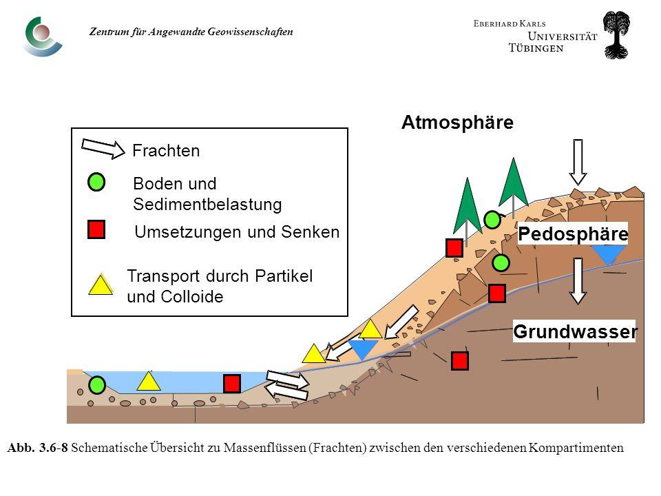 Zentrum für Angewandte Geowissenschaften Abb.