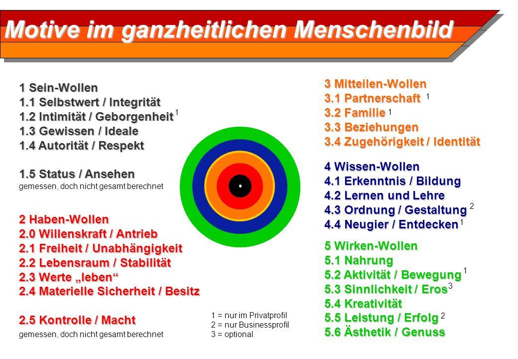 Motive im ganzheitlichen Menschenbild 1 Sein-Wollen 1.1 Selbstwert / Integrität 1.2 Intimität / Geborgenheit 1.3 Gewissen / Ideale 1.4 Autorität / Res