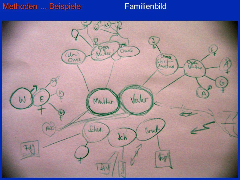 Methoden... Beispiele Familienbild 1 Stift / 1 Farbe je für sich – 30 Min.