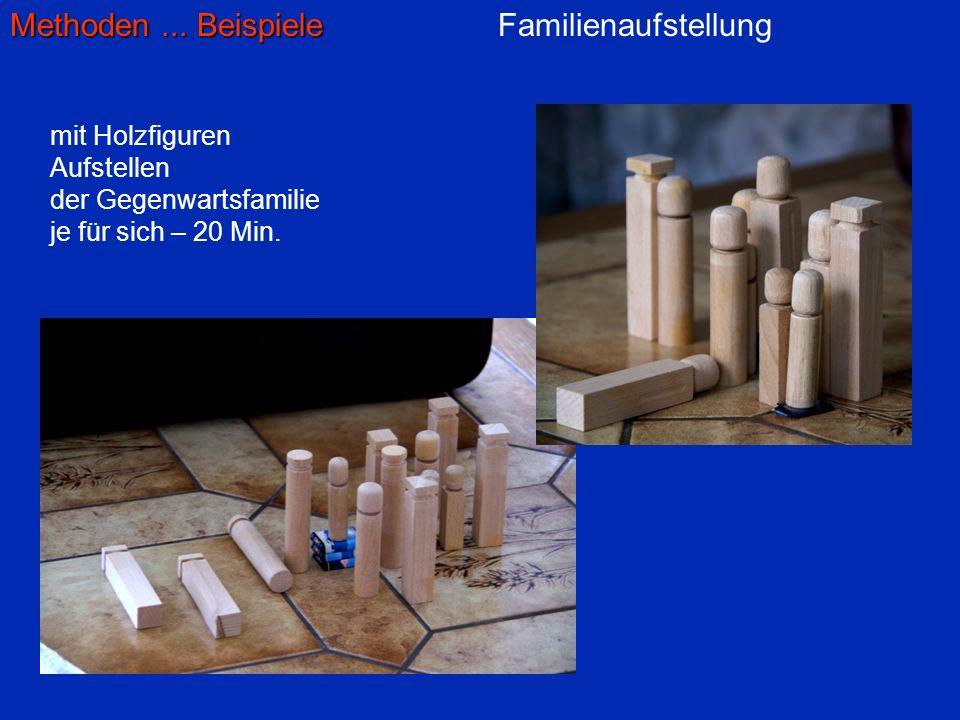 Familienaufstellung mit Holzfiguren Aufstellen der Gegenwartsfamilie je für sich – 20 Min.