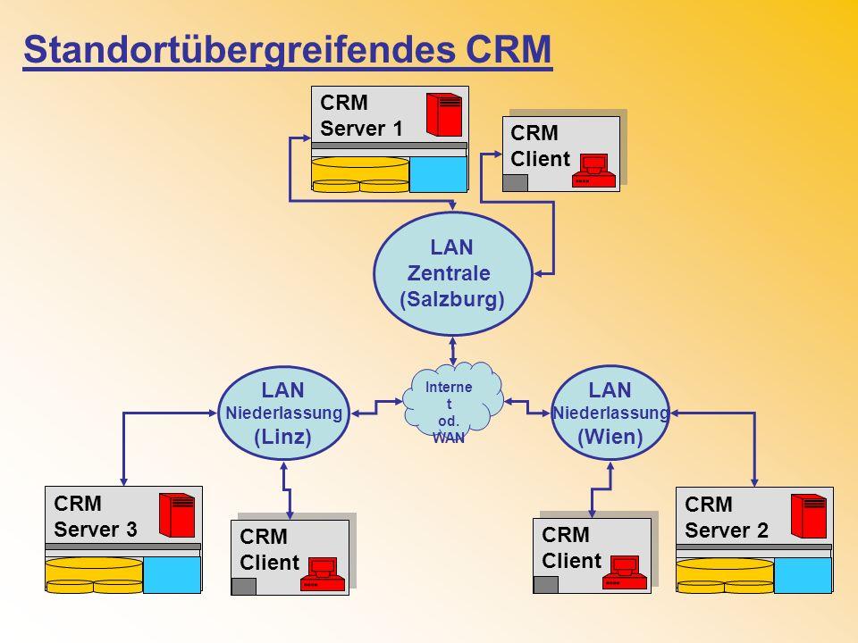 LAN Zentrale (Salzburg) LAN Niederlassung (Wien) Interne t od. WAN LAN Niederlassung (Linz) Standortübergreifendes CRM CRM Client CRM Client CRM Serve
