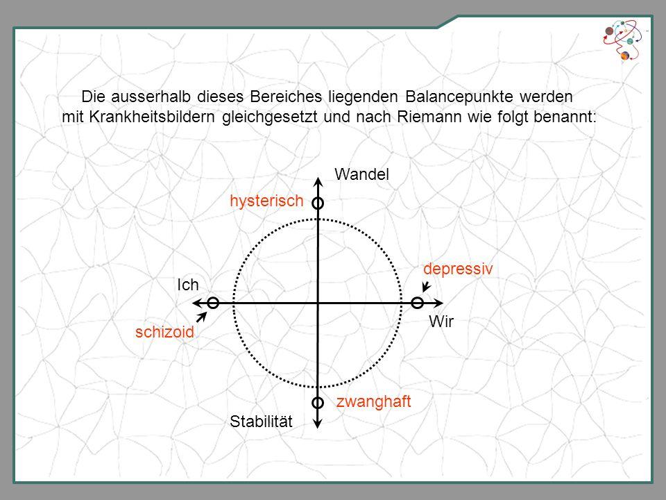 Die ausserhalb dieses Bereiches liegenden Balancepunkte werden mit Krankheitsbildern gleichgesetzt und nach Riemann wie folgt benannt: Wandel Stabilit