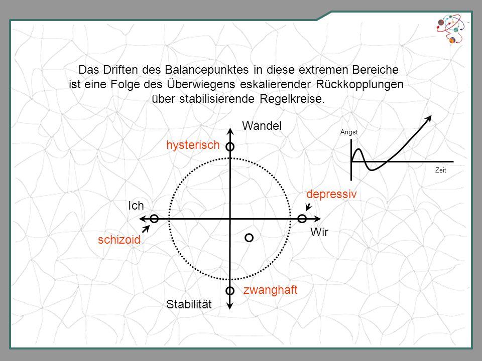 Das Driften des Balancepunktes in diese extremen Bereiche ist eine Folge des Überwiegens eskalierender Rückkopplungen über stabilisierende Regelkreise