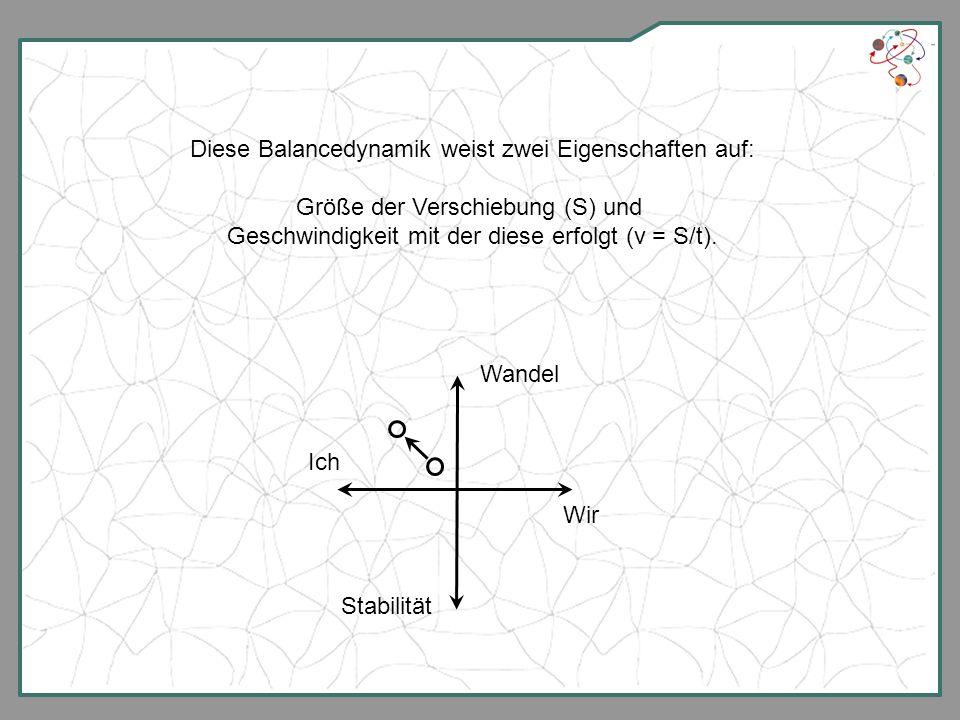 Die Verknüpfung beider Größen ergibt sich wie folgt: Balancedeynamik B = S * v = S * S / t = S² / t Je größer die Zeit t, die zur Verschiebung S genutzt wird, desto geringer ist die Balancedynamik B und anders herum.
