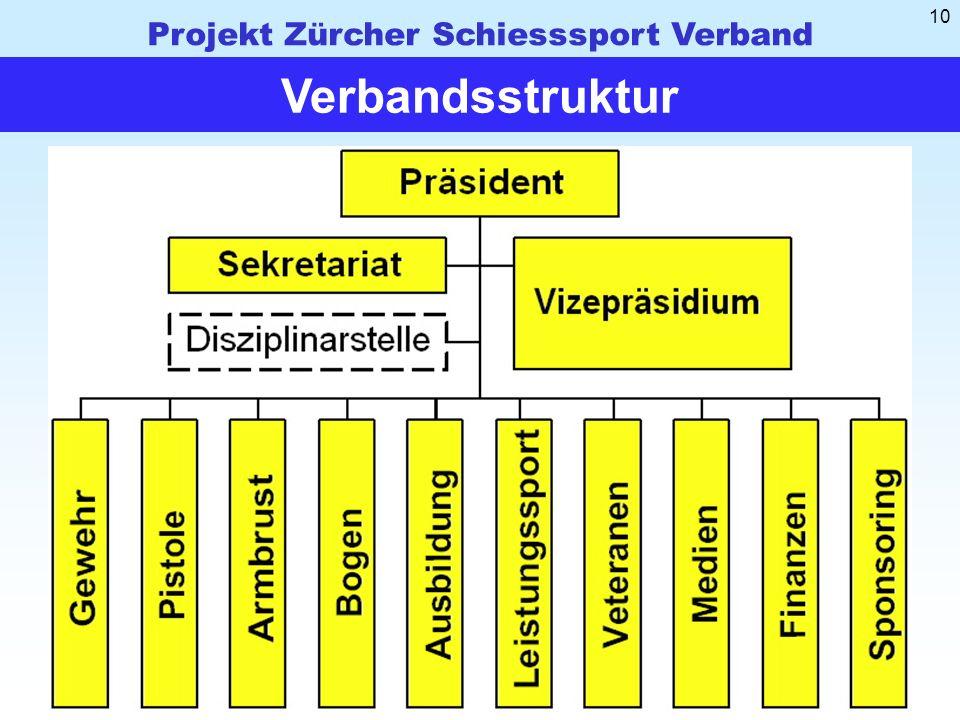 Projekt Zürcher Schiesssport Verband 10 Verbandsstruktur