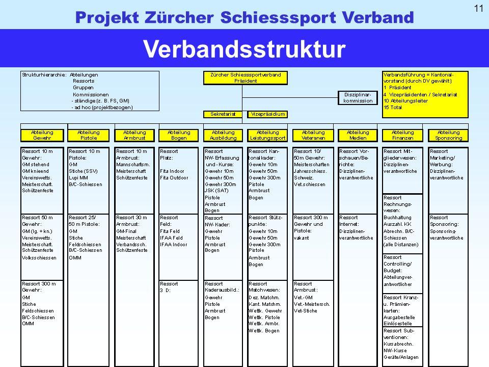 Projekt Zürcher Schiesssport Verband 11 Verbandsstruktur