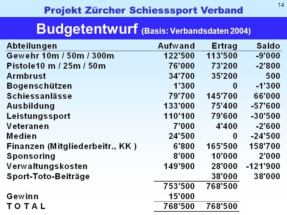 Projekt Zürcher Schiesssport Verband 14 Budgetentwurf (Basis: Verbandsdaten 2004)