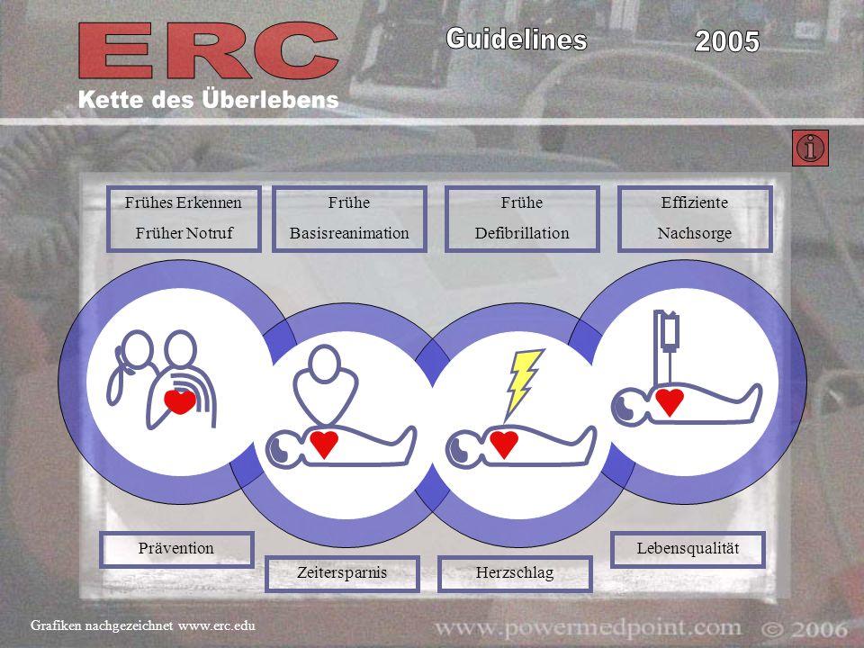 Frühes Erkennen Früher Notruf Frühe Basisreanimation Frühe Defibrillation Effiziente Nachsorge Prävention ZeitersparnisHerzschlag Lebensqualität Grafi