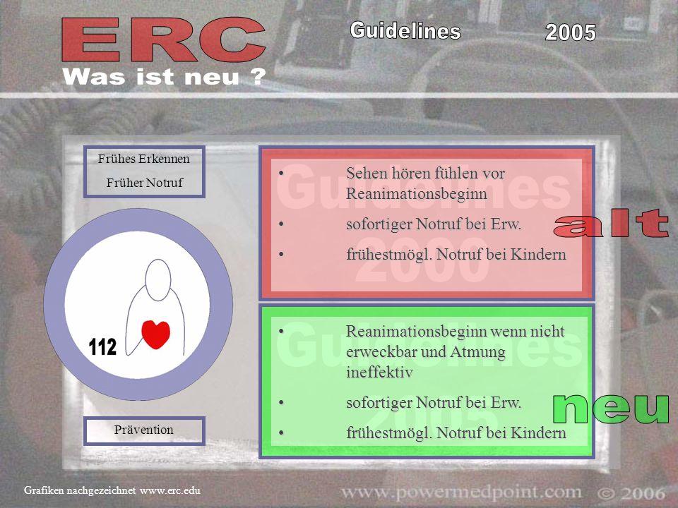 Frühes Erkennen Früher Notruf Prävention Grafiken nachgezeichnet www.erc.edu Sehen hören fühlen vor Reanimationsbeginn Sehen hören fühlen vor Reanimat