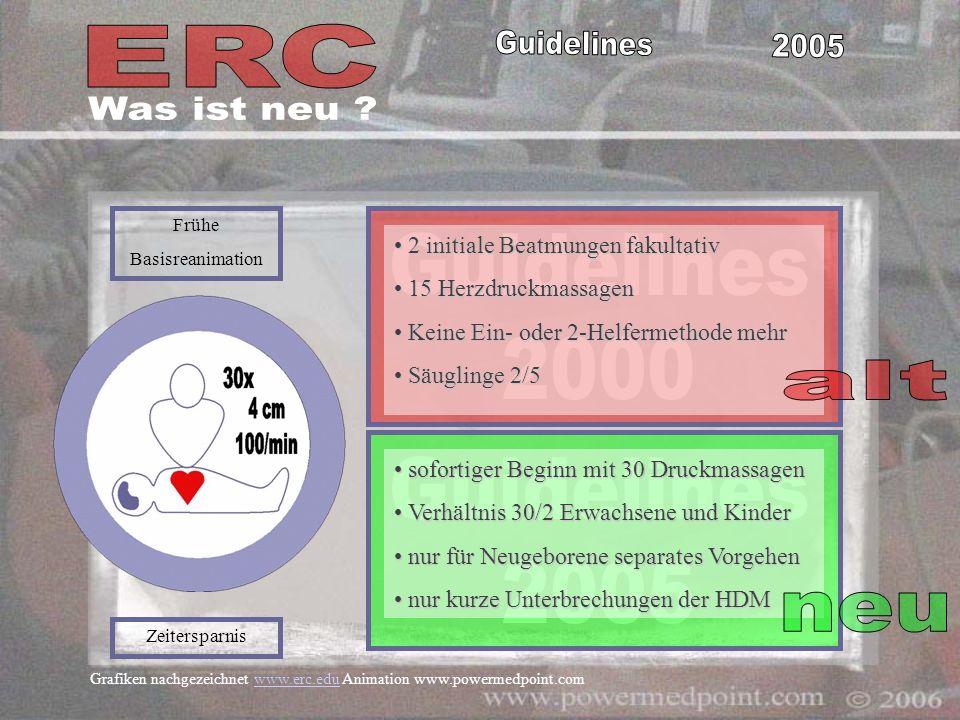 Grafiken nachgezeichnet www.erc.edu Animation www.powermedpoint.comwww.erc.edu 2 initiale Beatmungen fakultativ 2 initiale Beatmungen fakultativ 15 He