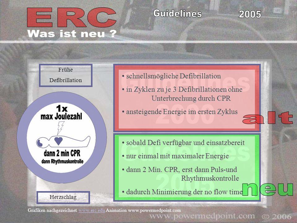 Grafiken nachgezeichnet www.erc.edu Animation www.powermedpoint.comwww.erc.edu schnellsmögliche Defibrillation schnellsmögliche Defibrillation in Zykl