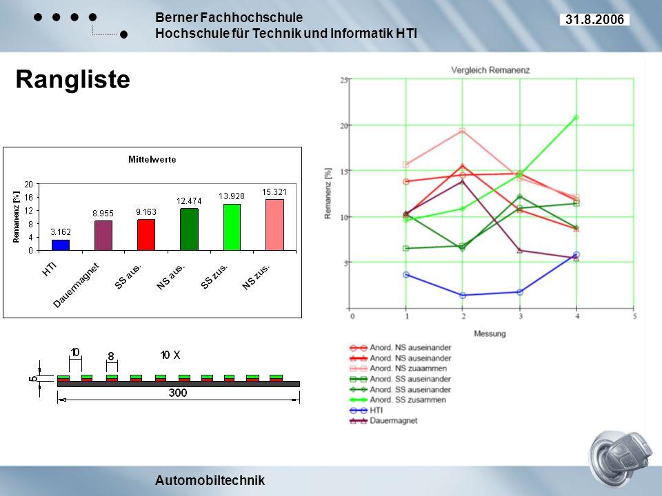 Berner Fachhochschule Hochschule für Technik und Informatik HTI Automobiltechnik 31.8.2006 Rangliste
