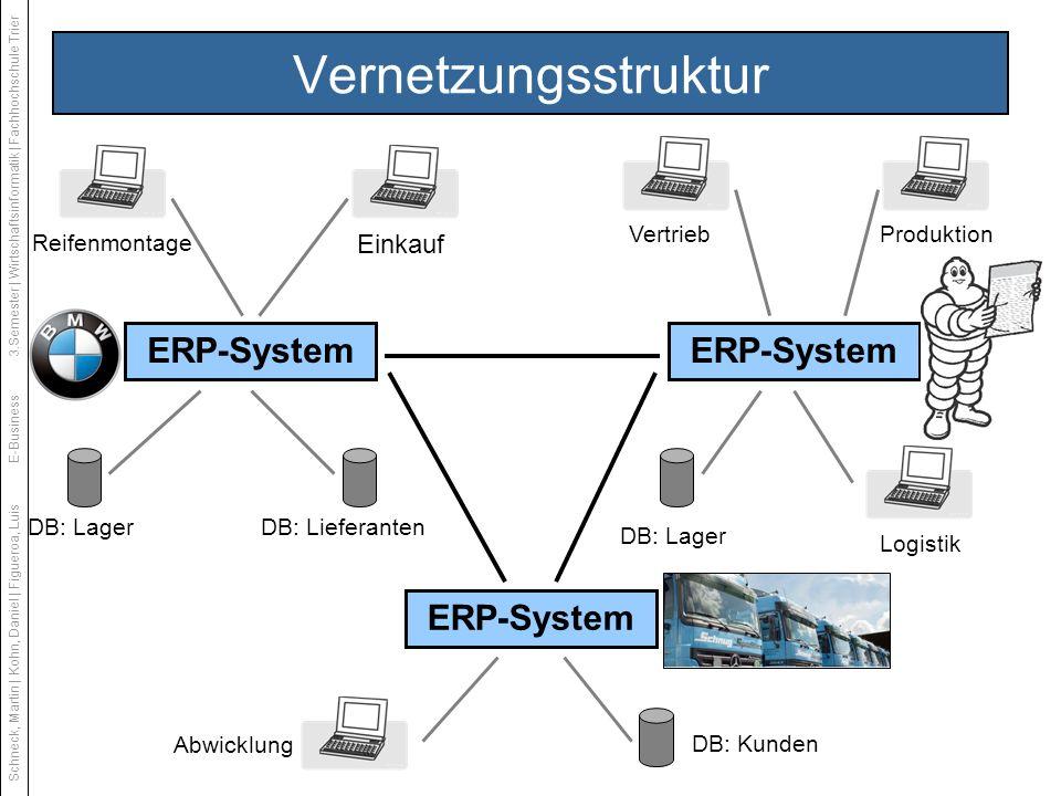 Vernetzungsstruktur ERP-System Reifenmontage ERP-System DB: LagerDB: Lieferanten Einkauf VertriebProduktion DB: Lager Logistik ERP-System Abwicklung D