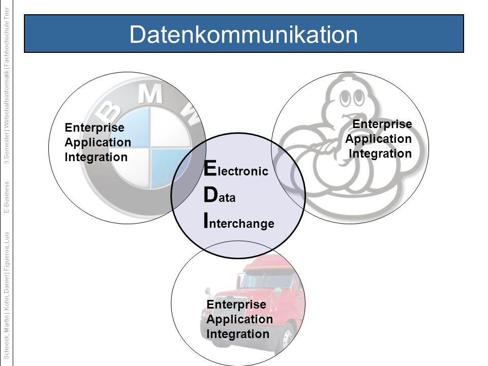 Enterprise Application Integration E lectronic D ata I nterchange Enterprise Application Integration Datenkommunikation Schneck, Martin | Kohn, Daniel | Figueroa, LuisE-Business3.Semester | Wirtschaftsinformatik | Fachhochschule Trier