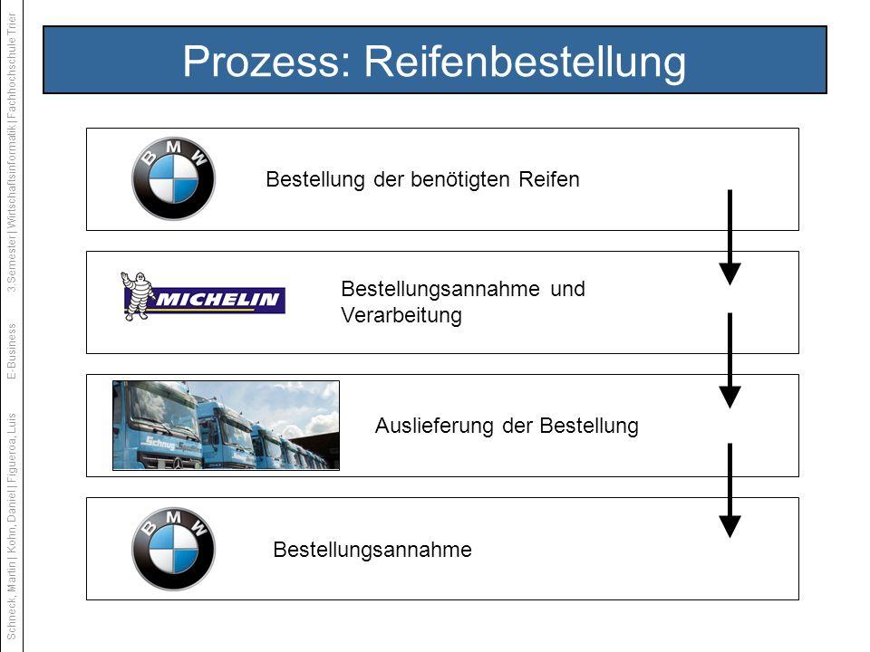 Prozess: Reifenbestellung Bestellung der benötigten Reifen Bestellungsannahme und Verarbeitung Auslieferung der Bestellung Bestellungsannahme Schneck,
