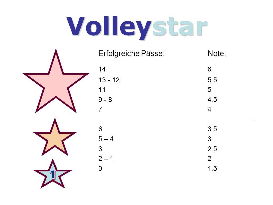Volleystar Erfolgreiche Pässe:Note: 14 6 13 - 125.5 11 5 9 - 84.5 74 63.5 5 – 43 32.5 2 – 12 01.5