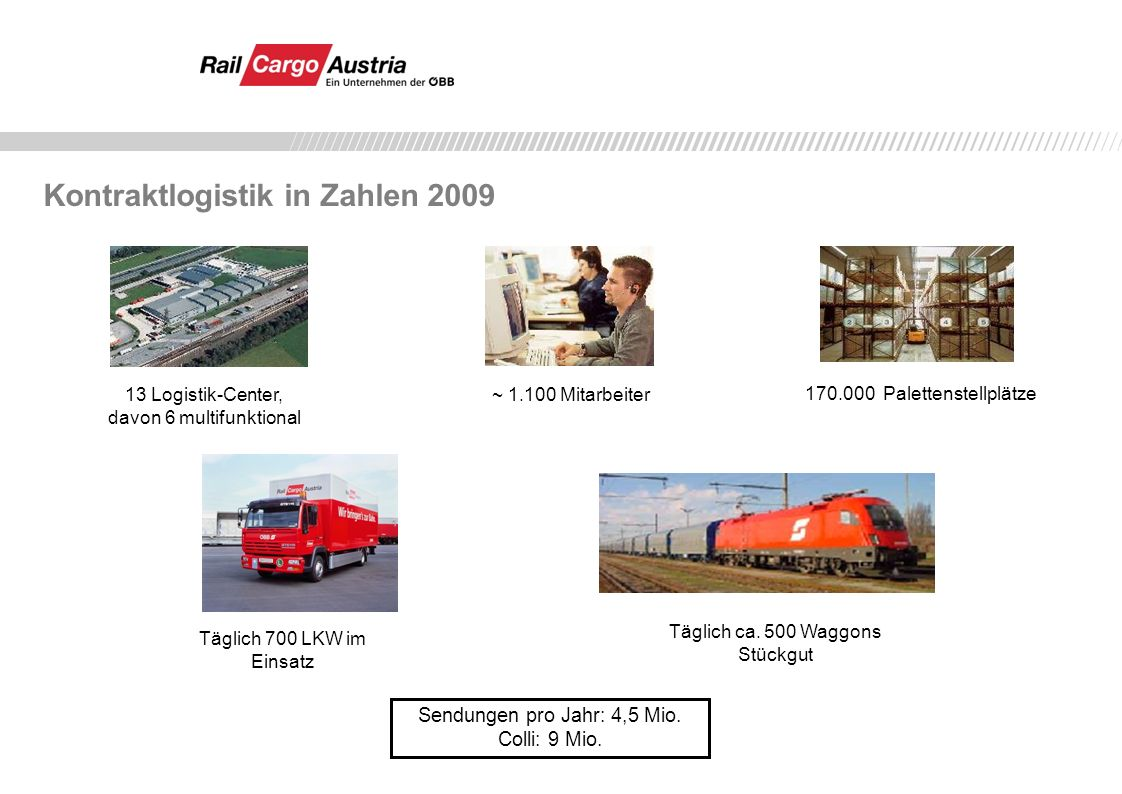 6 Multi-funktionale Logistik-Center 7 Logistik-Center 3 Standorte als Außenlager von Logistik-Center Wörgl Linz Wels St.
