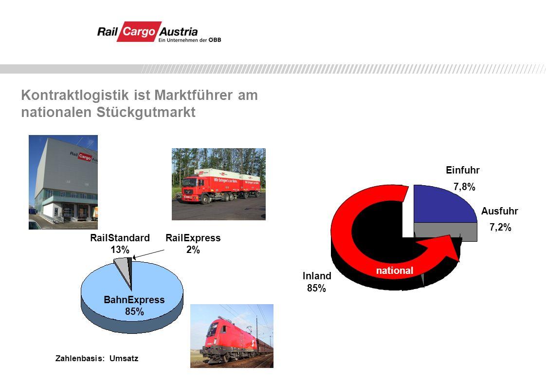Einfuhr 7,8% Ausfuhr 7,2% Inland 85% national RailExpress 2% RailStandard 13% BahnExpress 85% Zahlenbasis: Umsatz Kontraktlogistik ist Marktführer am nationalen Stückgutmarkt