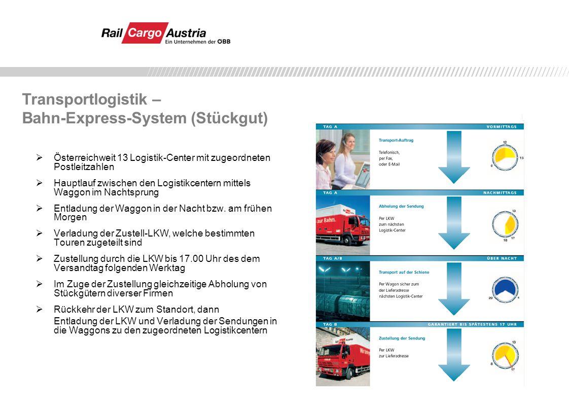 Straßennachlauf 13 Logistik-Center österreichweit Schienenhauptlauf BEX-System Umschlag o Bevorzugte Behandlung im Frächter-System in Sondertouren zum Kunden bis spätestens 07:00 Uhr früh.