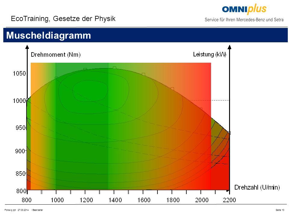 Folie-q.ppt 27.03.2014 / BearbeiterSeite 13 EcoTraining, Gesetze der Physik Drehmomentverlauf Nfz-MotorMuscheldiagramm