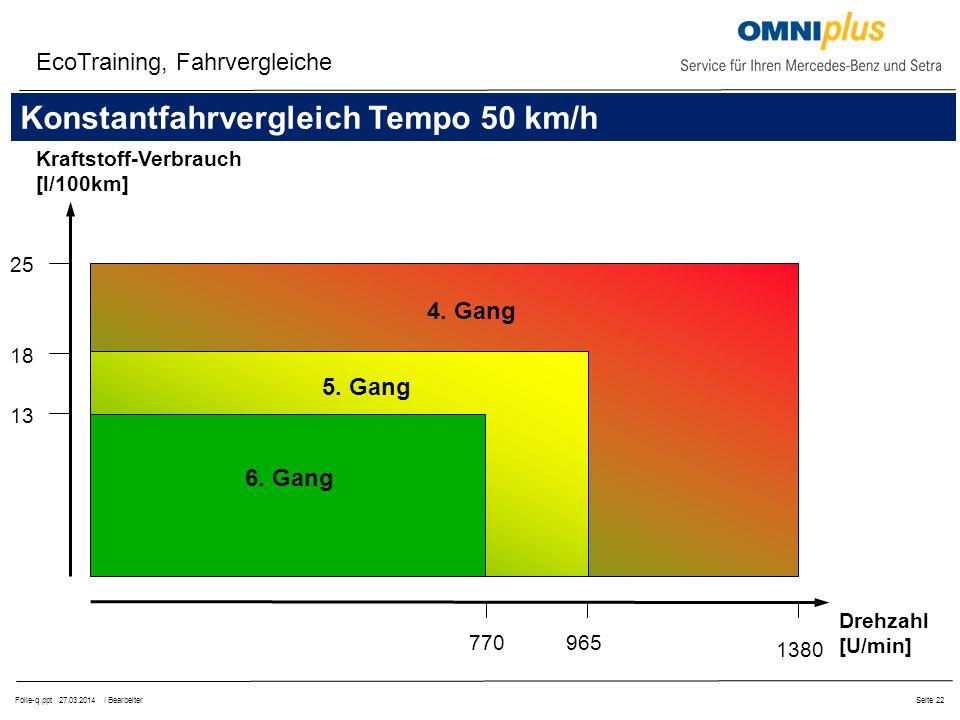 Folie-q.ppt 27.03.2014 / BearbeiterSeite 22 EcoTraining, Fahrvergleiche Kraftstoff-Verbrauch [l/100km] Drehzahl [U/min] 25 18 13 770965 1380 6.
