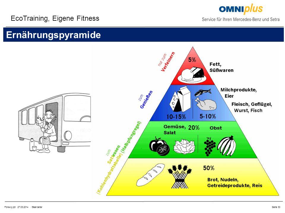 Folie-q.ppt 27.03.2014 / BearbeiterSeite 30 EcoTraining, Eigene Fitness Ernährungspyramide