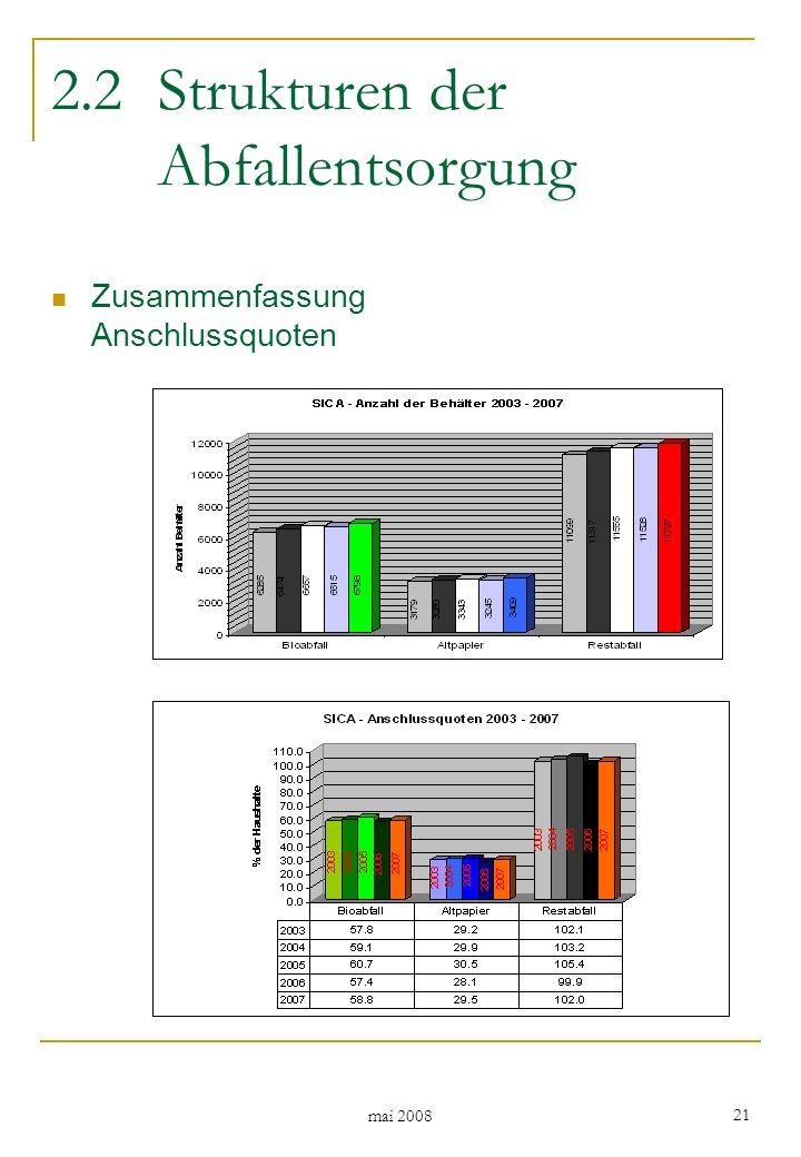 mai 2008 21 2.2Strukturen der Abfallentsorgung Zusammenfassung Anschlussquoten