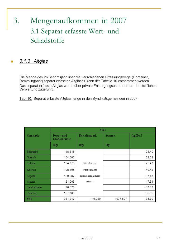 mai 2008 23 3.1.3Altglas Die Menge des im Berichtsjahr über die verschiedenen Erfassungswege (Container, Recyclingpark) separat erfassten Altglases kann der Tabelle 10 entnommen werden.