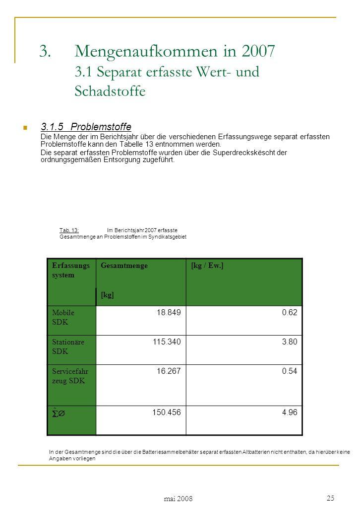 mai 2008 25 3.1.5Problemstoffe Die Menge der im Berichtsjahr über die verschiedenen Erfassungswege separat erfassten Problemstoffe kann den Tabelle 13 entnommen werden.