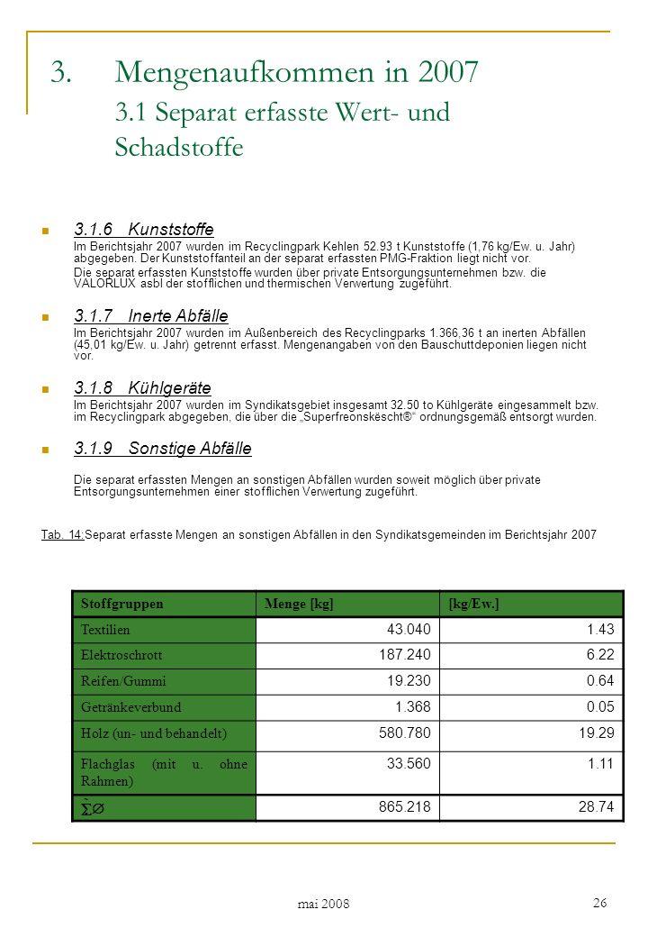 mai 2008 26 3.1.6Kunststoffe Im Berichtsjahr 2007 wurden im Recyclingpark Kehlen 52.93 t Kunststoffe (1,76 kg/Ew.