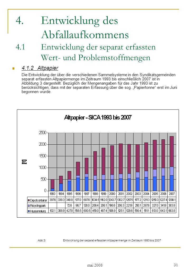mai 2008 31 4.1.2Altpapier Die Entwicklung der über die verschiedenen Sammelsysteme in den Syndikatsgemeinden separat erfassten Altpapiermenge im Zeitraum 1993 bis einschließlich 2007 ist in Abbildung 3 dargestellt.