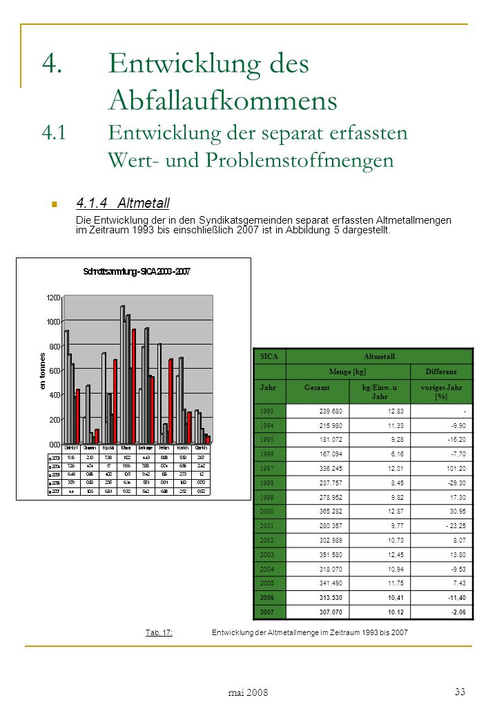 mai 2008 33 4.1.4Altmetall Die Entwicklung der in den Syndikatsgemeinden separat erfassten Altmetallmengen im Zeitraum 1993 bis einschließlich 2007 ist in Abbildung 5 dargestellt.