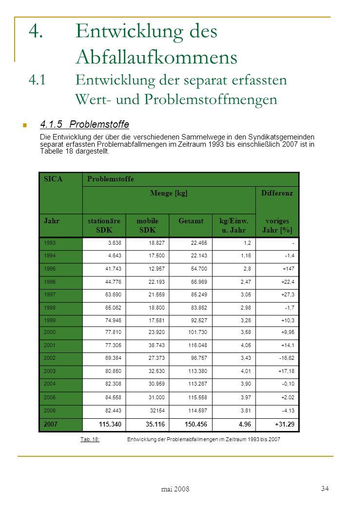 mai 2008 34 4.1.5Problemstoffe Die Entwicklung der über die verschiedenen Sammelwege in den Syndikatsgemeinden separat erfassten Problemabfallmengen im Zeitraum 1993 bis einschließlich 2007 ist in Tabelle 18 dargestellt.
