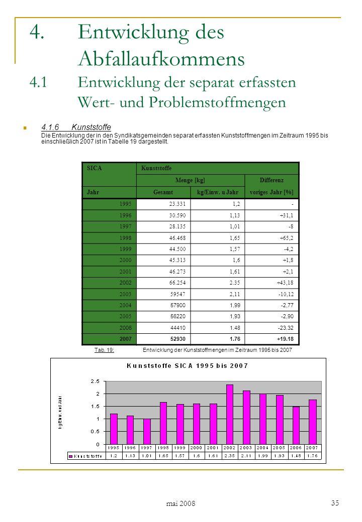 mai 2008 35 4.1.6Kunststoffe Die Entwicklung der in den Syndikatsgemeinden separat erfassten Kunststoffmengen im Zeitraum 1995 bis einschließlich 2007 ist in Tabelle 19 dargestellt.