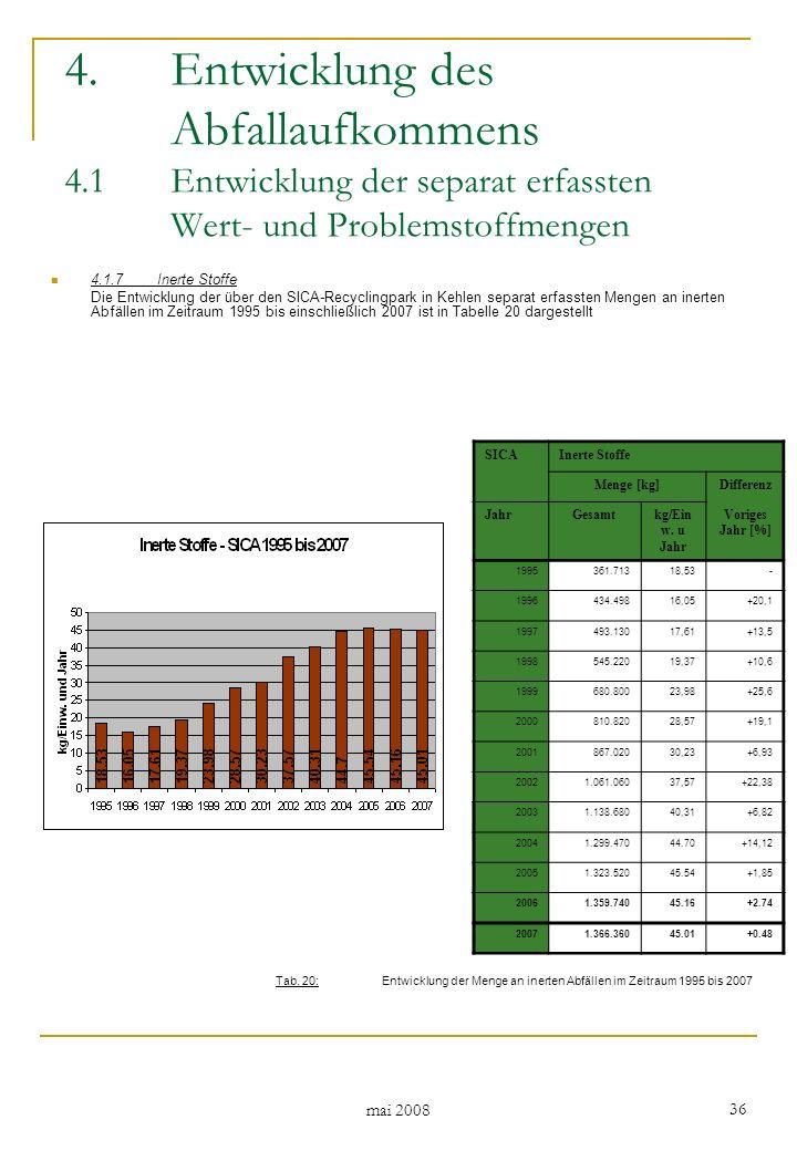mai 2008 36 4.1.7Inerte Stoffe Die Entwicklung der über den SICA-Recyclingpark in Kehlen separat erfassten Mengen an inerten Abfällen im Zeitraum 1995 bis einschließlich 2007 ist in Tabelle 20 dargestellt 4.Entwicklung des Abfallaufkommens 4.1 Entwicklung der separat erfassten Wert- und Problemstoffmengen SICAInerte Stoffe Menge [kg]Differenz JahrGesamtkg/Ein w.