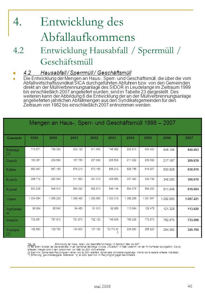 mai 2008 40 4.Entwicklung des Abfallaufkommens 4.2Entwicklung Hausabfall / Sperrmüll / Geschäftsmüll 4.2Hausabfall / Sperrmüll / Geschäftsmüll Die Entwicklung der Mengen an Haus-, Sperr- und Geschäftsmüll, die über die vom Abfallwirtschaftssyndikat SICA durchgeführten Abfuhren bzw.