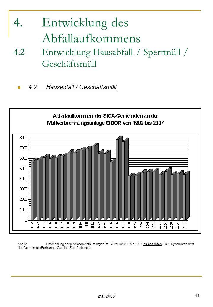 mai 2008 41 4.Entwicklung des Abfallaufkommens 4.2Entwicklung Hausabfall / Sperrmüll / Geschäftsmüll 4.2Hausabfall / Geschäftsmüll Abb.6: Entwicklung der jährlichen Abfallmengen im Zeitraum 1982 bis 2007 (zu beachten: 1996 Syndikatsbeitritt der Gemeinden Bertrange, Garnich, Septfontaines)