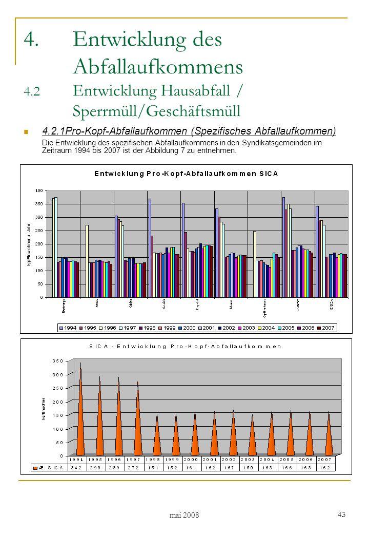 mai 2008 43 4.Entwicklung des Abfallaufkommens 4.2 Entwicklung Hausabfall / Sperrmüll/Geschäftsmüll 4.2.1Pro-Kopf-Abfallaufkommen (Spezifisches Abfallaufkommen) Die Entwicklung des spezifischen Abfallaufkommens in den Syndikatsgemeinden im Zeitraum 1994 bis 2007 ist der Abbildung 7 zu entnehmen.