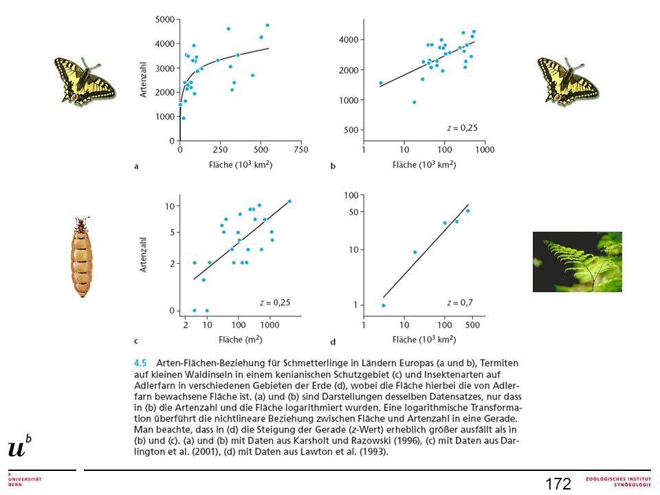 Artenreichtum hängt (neben Fläche) ab von für Taxon wichtige abiotische Parameter Umweltheterogenität (mehr Ressourcen, mehr Nischen) Produktivität des Lebensraumes Artenreichtum umgebender Gebiete 171