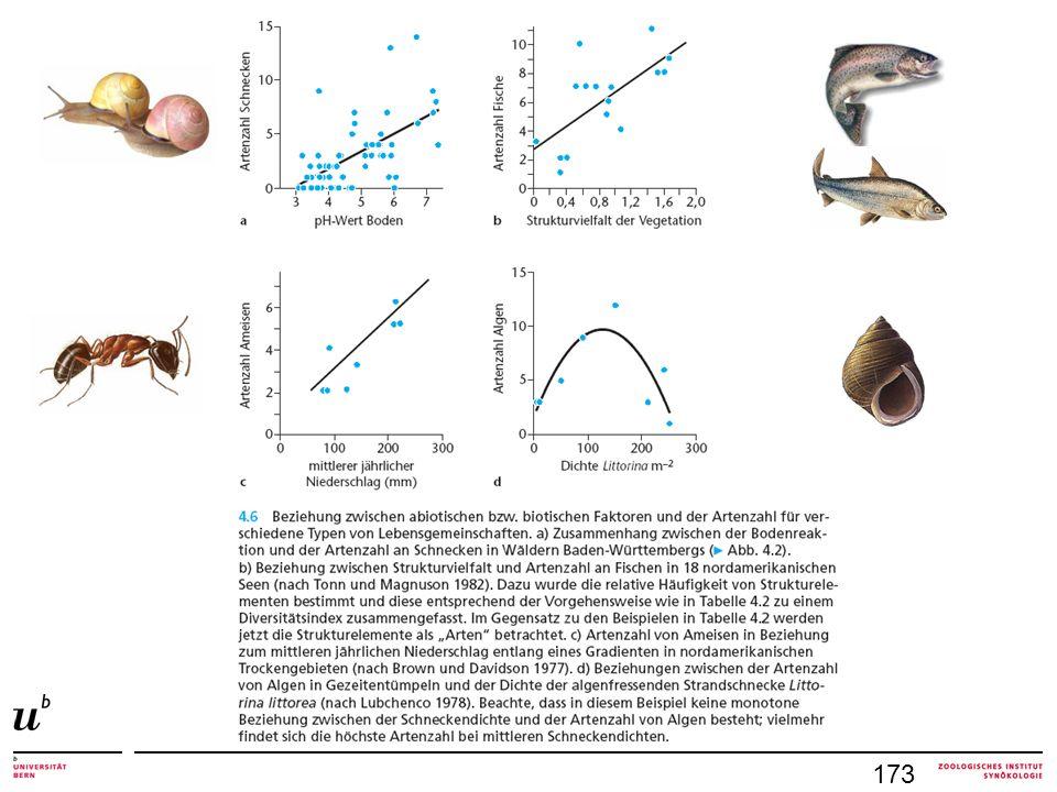 4.1.3 Klassifizierung Artengemeinschaften Alpha-Diversität (Standort) Beta-Diversität (Artenumsatz, species turnover) Gamma-Diversität (alle Standorte einer Landschaft) 173