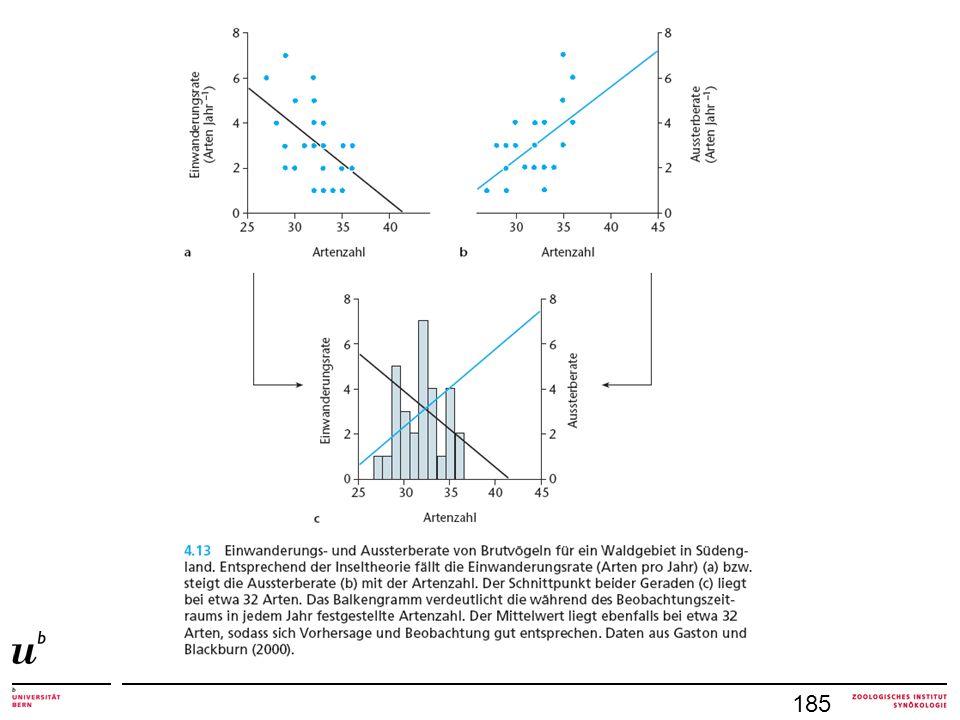 Neutrales Modell eines Lebensraumes alle Arten gleiche pro-Kopf-Sterberate alle Arten gleich pro-Kopf-Etablierungsrate Wahrscheinlichkeit der Neubesiedlung eines freien Platzes hängt von Häufigkeit der Art ab seltene Arten sterben aus, eine bleibt übrig ökologische Drift interessante Parallele zu genetischer Drift in einer geschlossenen Populationen reduziert sich die Zahl der Allele auf 1 Zuwanderung neuer Individuen: Genfluss Zuwanderung neuer Arten: metacommunities Gleichgewicht 187