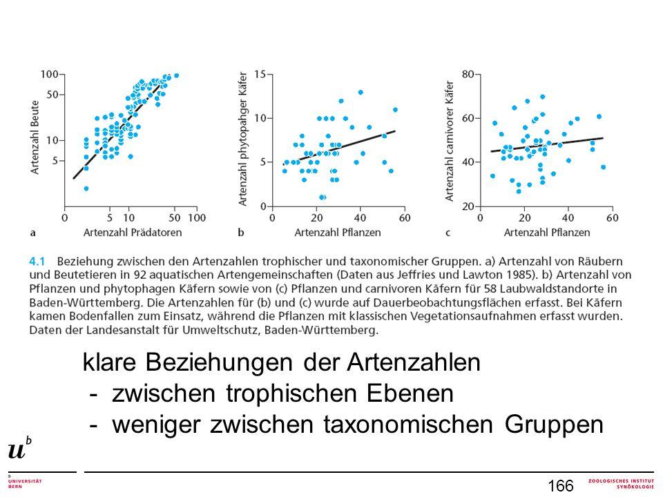 klare Beziehungen der Artenzahlen - zwischen trophischen Ebenen - weniger zwischen taxonomischen Gruppen