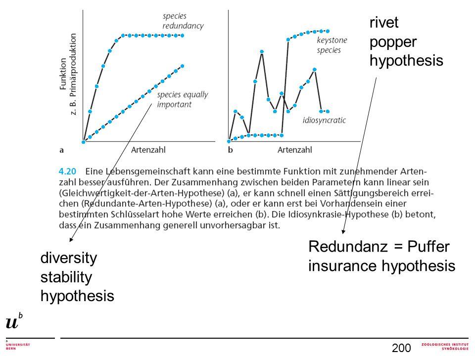 200 diversity stability hypothesis rivet popper hypothesis Redundanz = Puffer insurance hypothesis